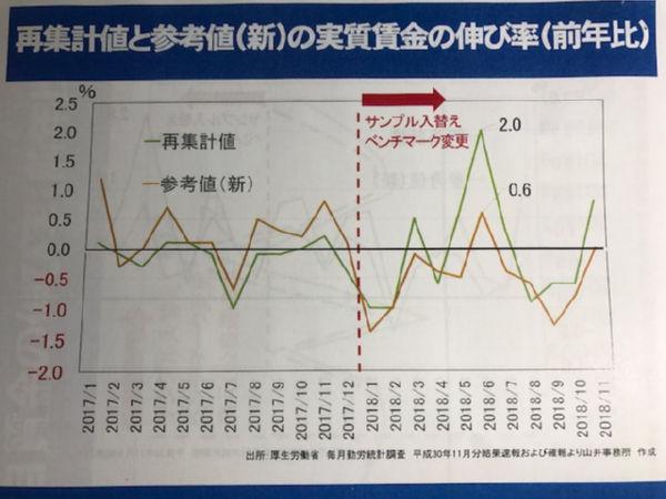 緑色の2018年1月以降は給料の高い事業所をサンプリングして前年の統計と比べた(=違う人の身長を前年と翌年で比べた)。オレンジ色は同じ事業所(同じ人の身長)で比べた。=厚労省統計をもとに山井事務所作成=